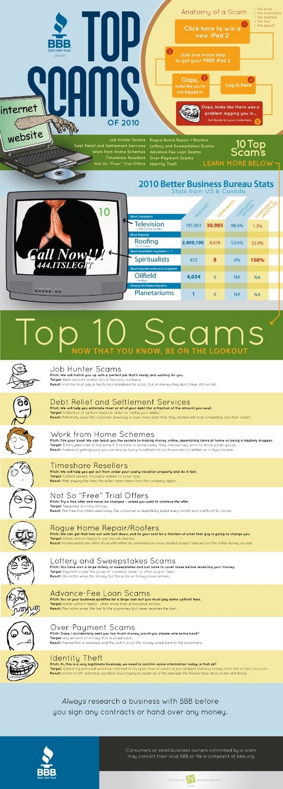 Top 10 online scams from the BBB
