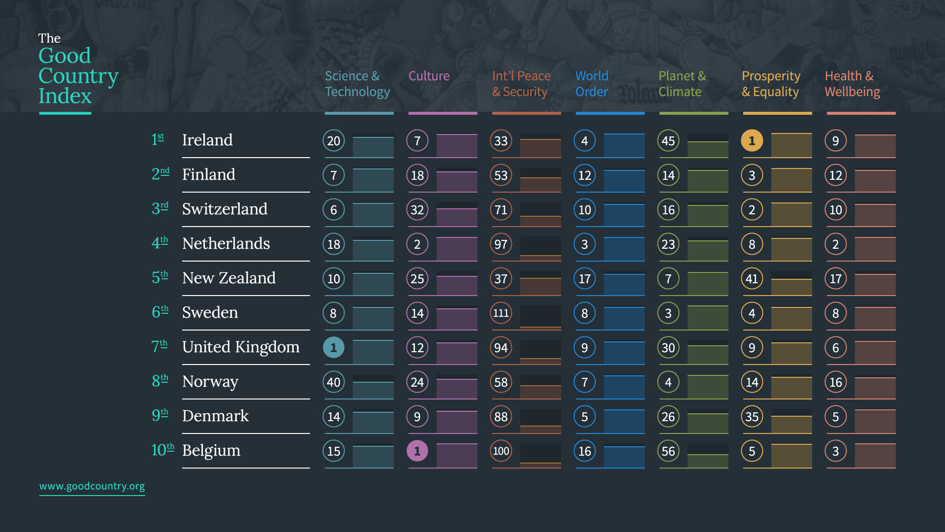 Good Country Index Reveals Which Countries Are Doing the Most Good